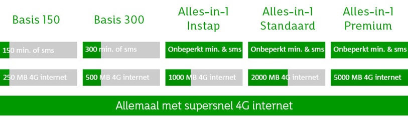 abonnementen-tabel-4G-4k-KPN